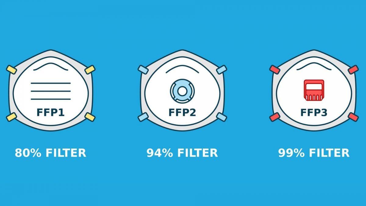 ffp1 ffp2 ffp3 maske corona  atemschutzmaske alltagsmaske