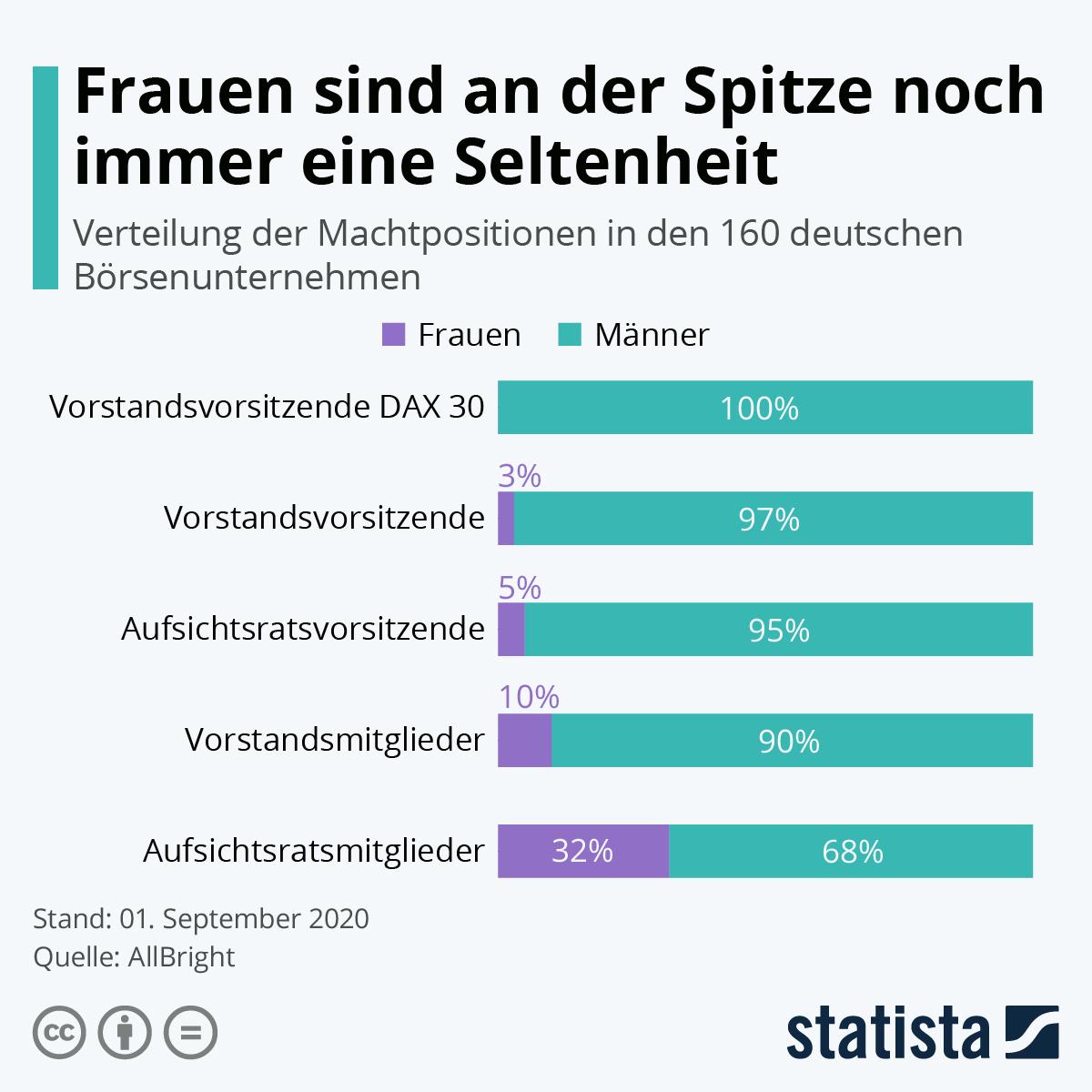Infografik: Frauen an der Spitze noch immer eine Seltenheit | Statista
