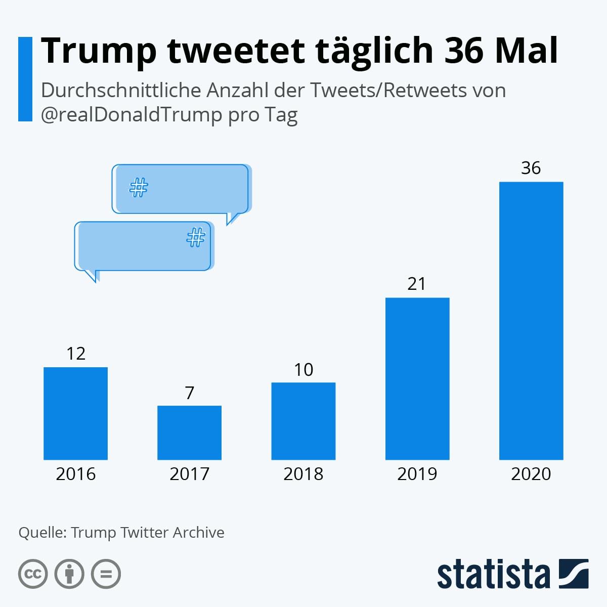 Infografik: Trump tweetet täglich 32 Mal | Statista