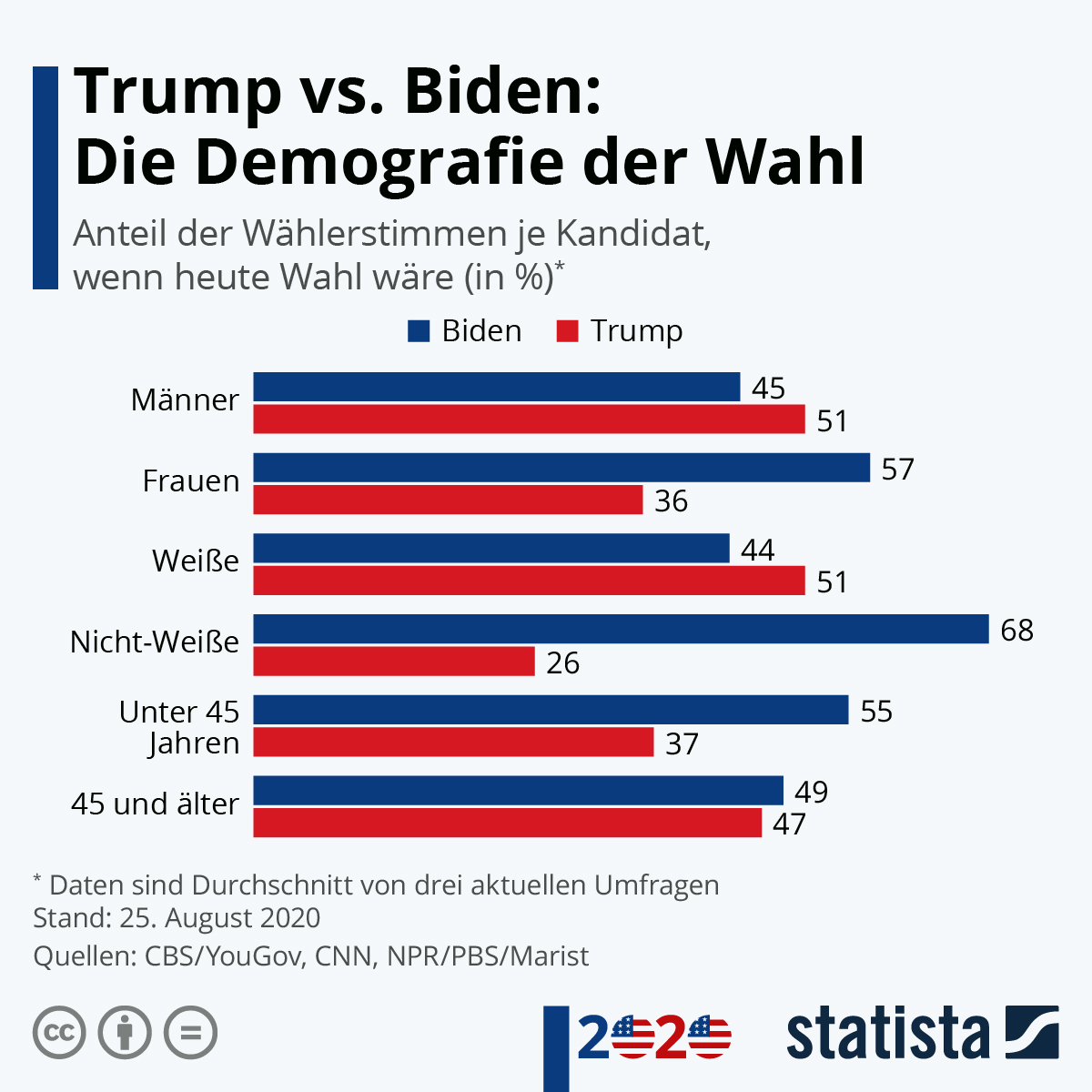 Infografik: Trump vs. Biden: Die Demografie der Wahl | Statista