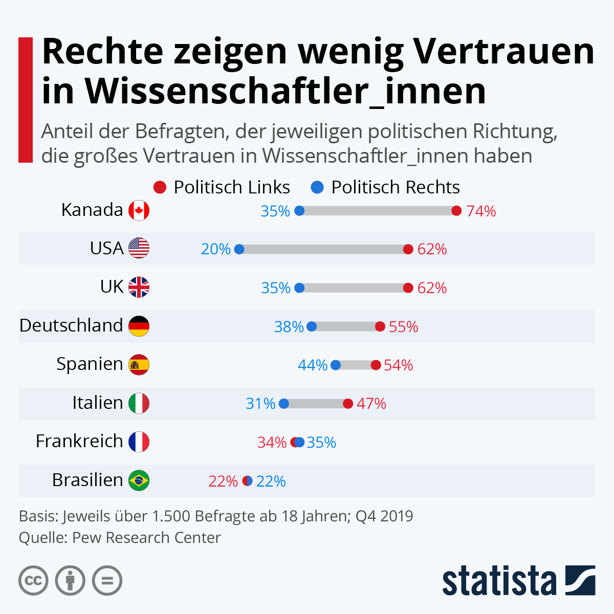 Infografik: Rechte zeigen wenig Vertrauen in Wissenschaftler_innen | Statista