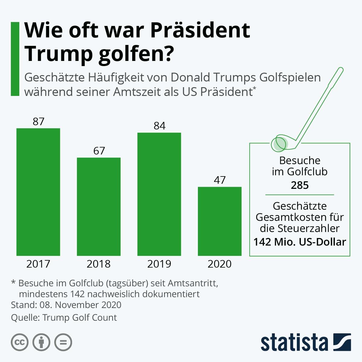 Infografik: Wie oft war Präsident Trump golfen? | Statista