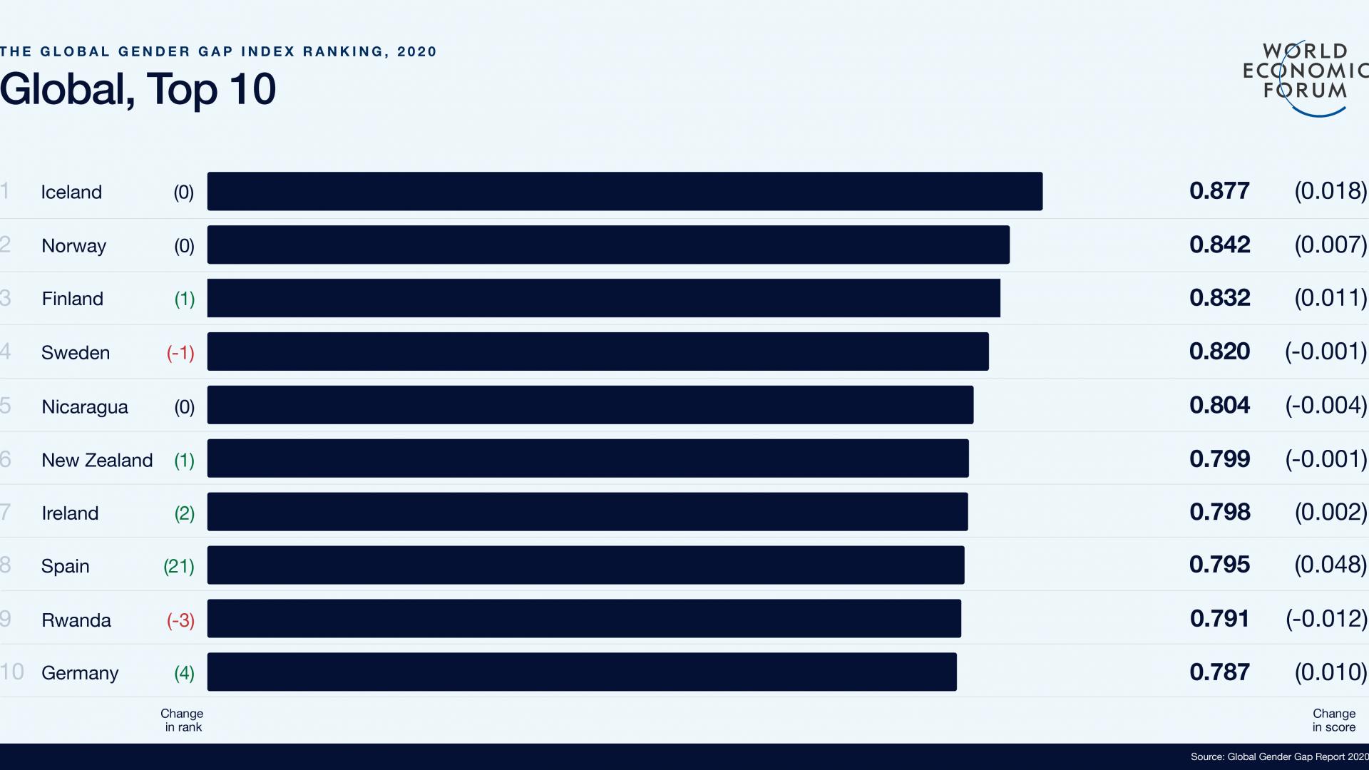 Gleichberechtigung Mann und Frau_ Länder Ranking