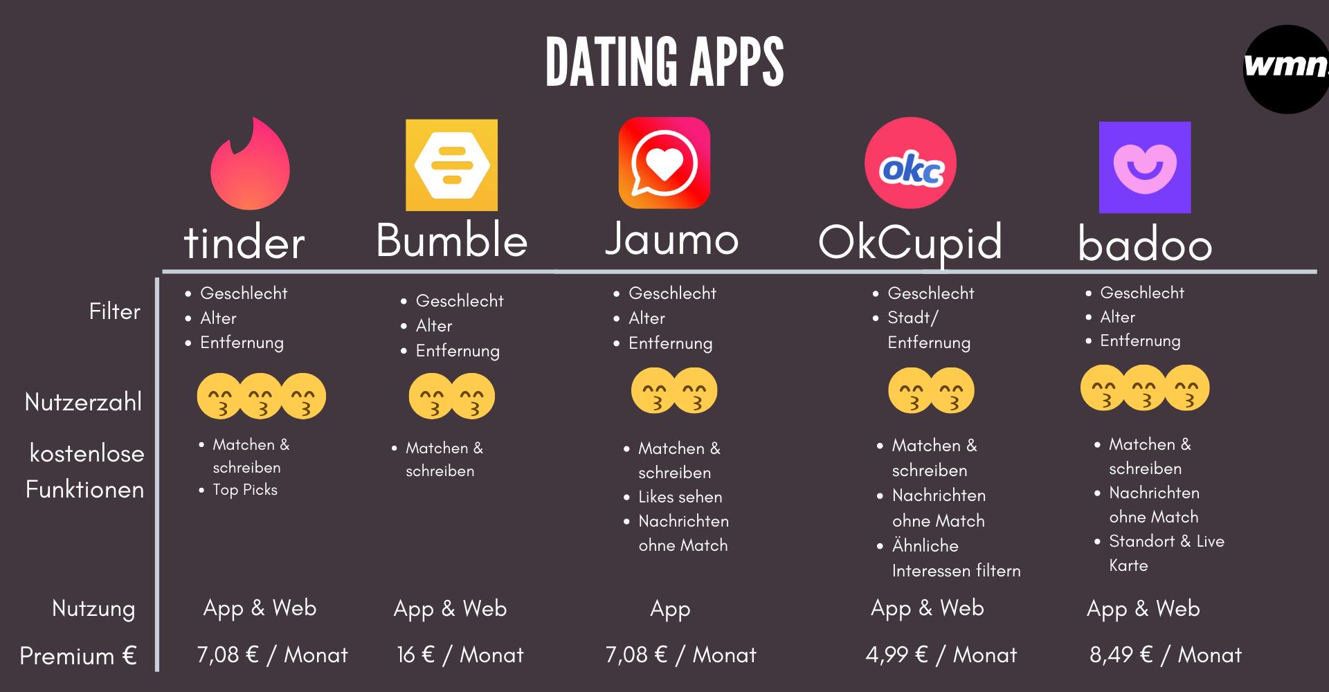 Dating App Vergleich