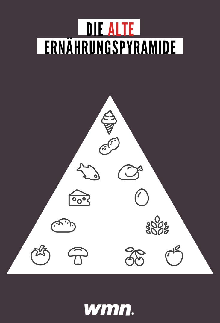 Die alte Ernährungspyramide