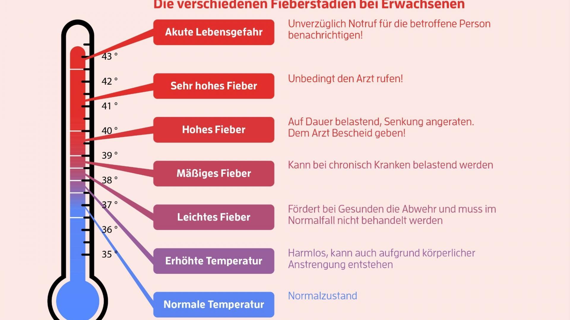 Fieber Temperaturen