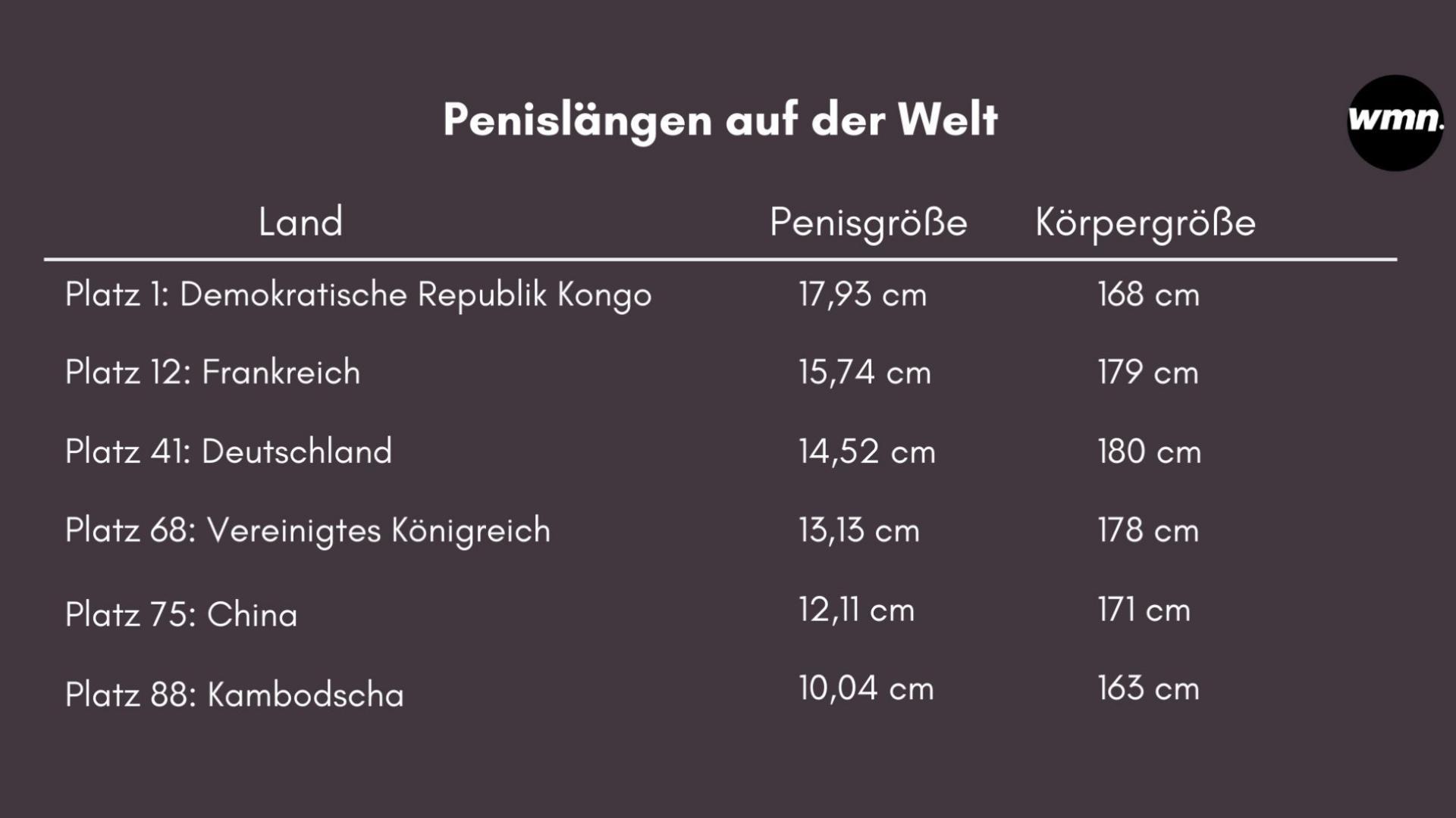 Durchschnitts länge pennis