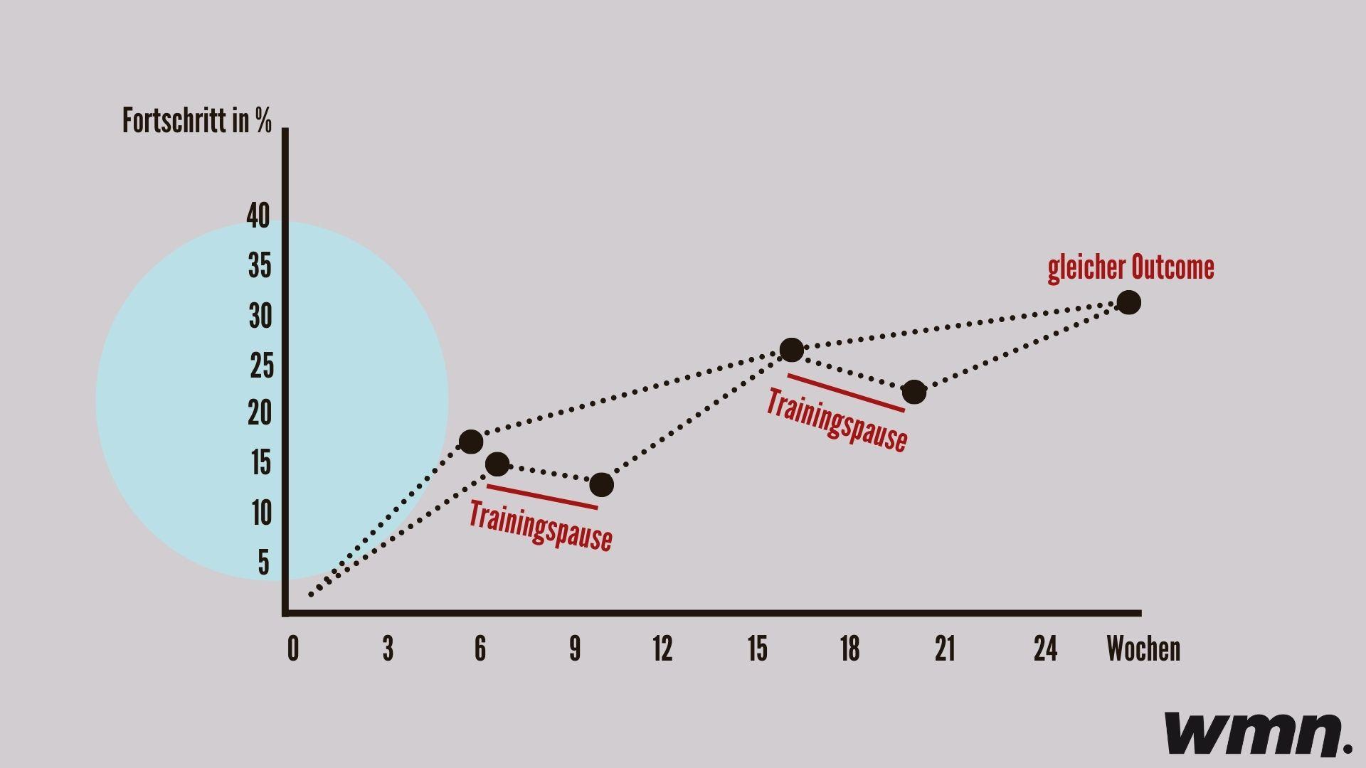 Muskelgedächtnis Grafik