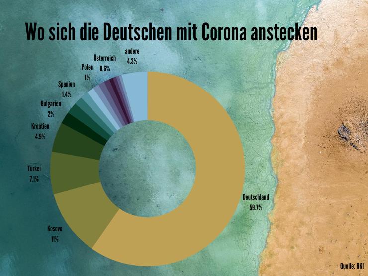 Hier stecken sich die Deutschen mit Corona an