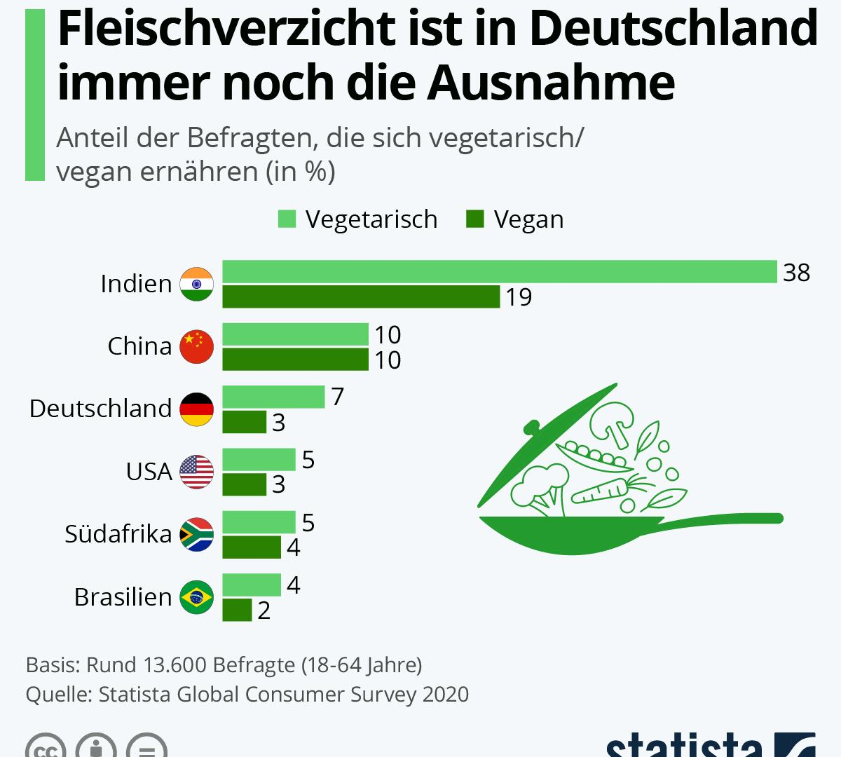 vegetarisch leben, Statistik