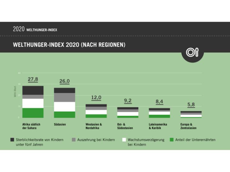 Welthungerhilfe-Index Statistik