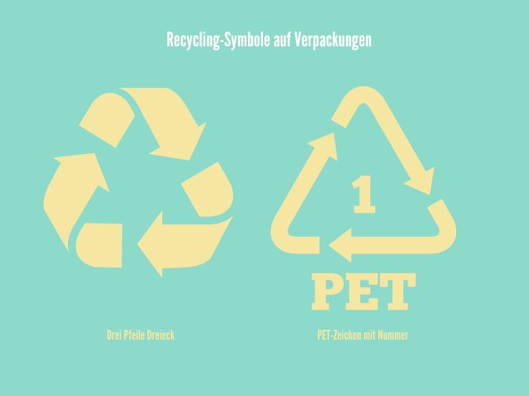recycelbares Plastik Verpackung Symbole
