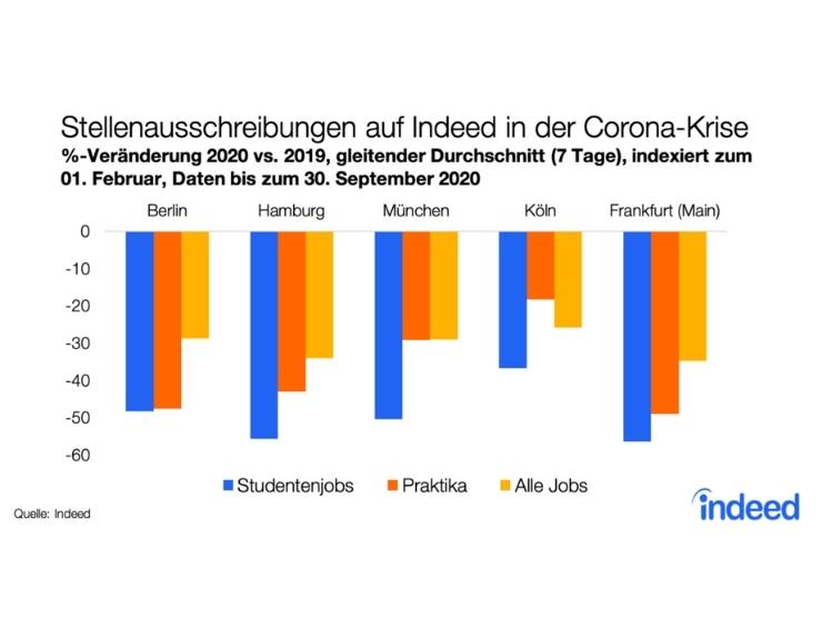 Indeed Stellenausschreibungen Studenten Statistik