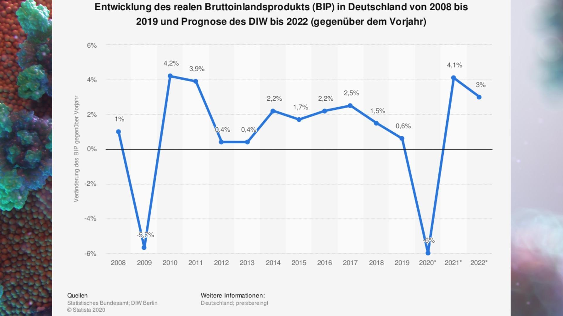Entwicklung des BIP von 2008 bis 2019 und Prognose bis 2022