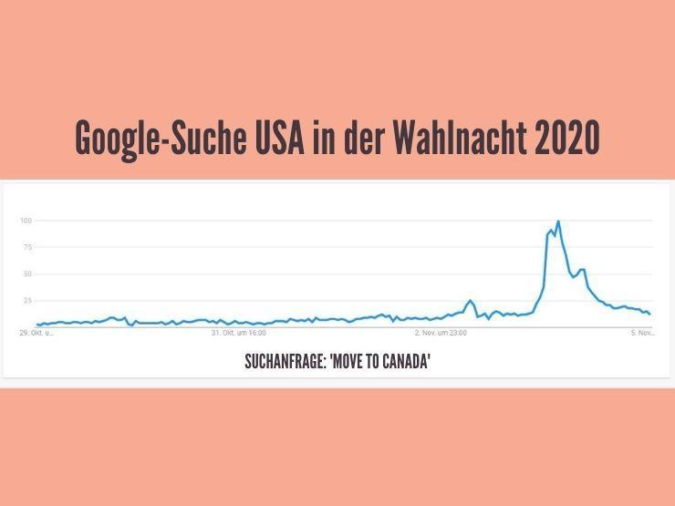 Google Suche in der Wahlnacht USA 2020