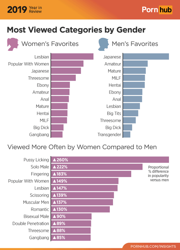 Pornos für Frauena